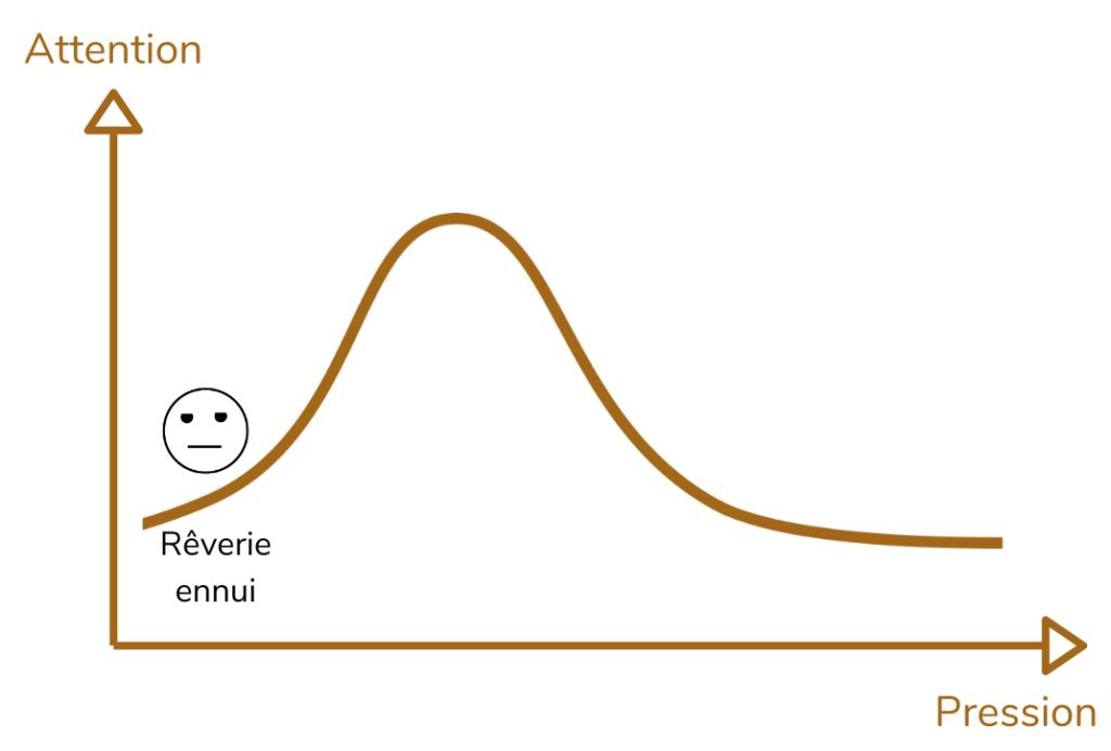 Courbe de pression : trop peu de pression conduit à la rêverie et à l'ennui chez les apprenants