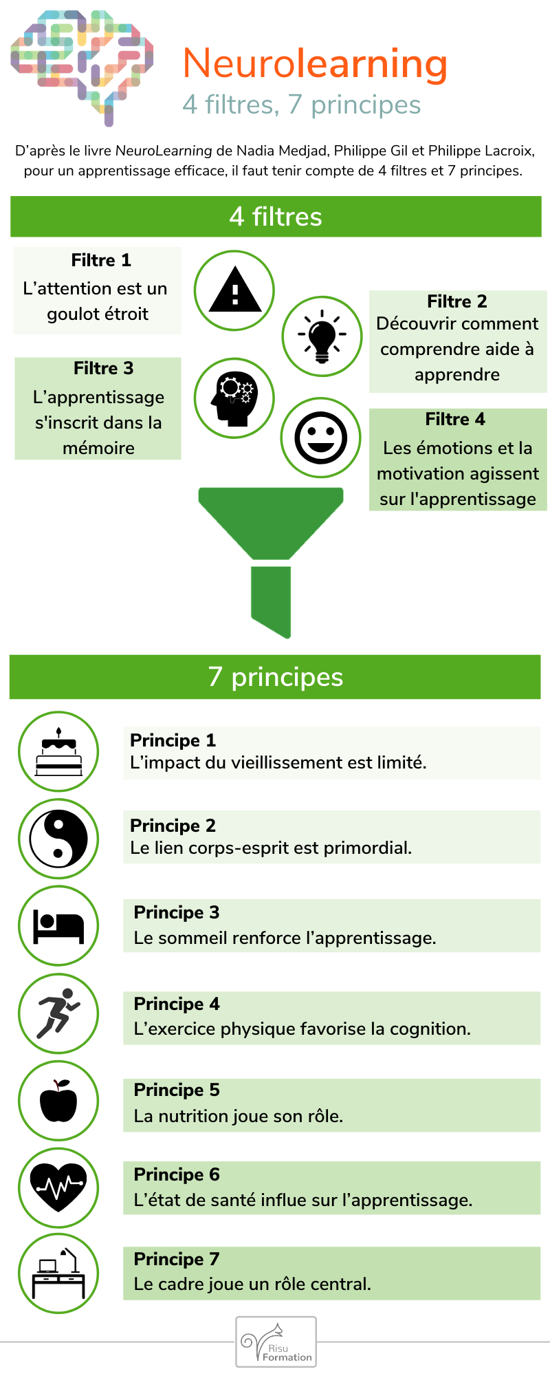 Infographie : neurolearning, 4 filtres, 7 principes.