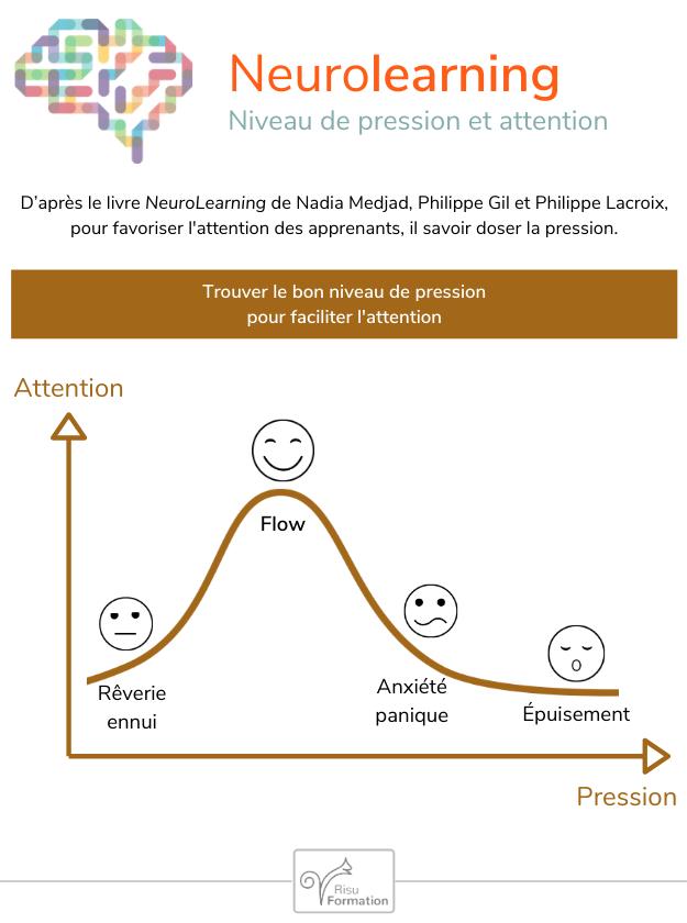 infographie de la semaine : trouver le bon niveau de pression pour faciliter l'attention