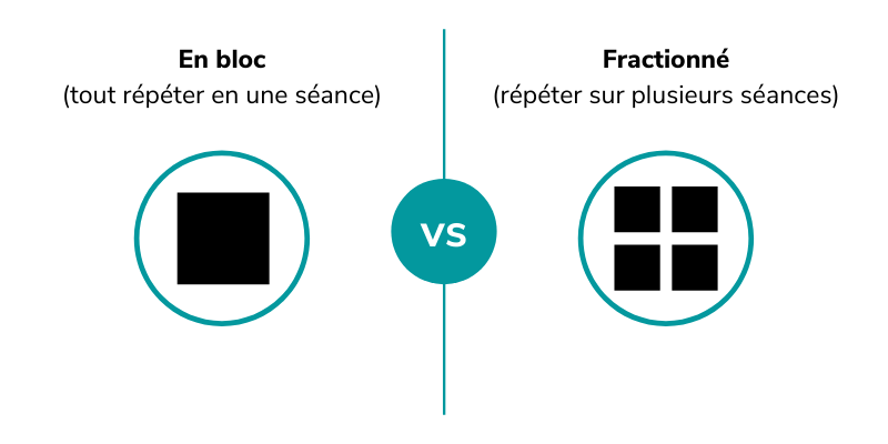 illustration répétition en bloc (tout répéter en une séance) vs répétition fractionnée (répéter sur plusieurs séances)