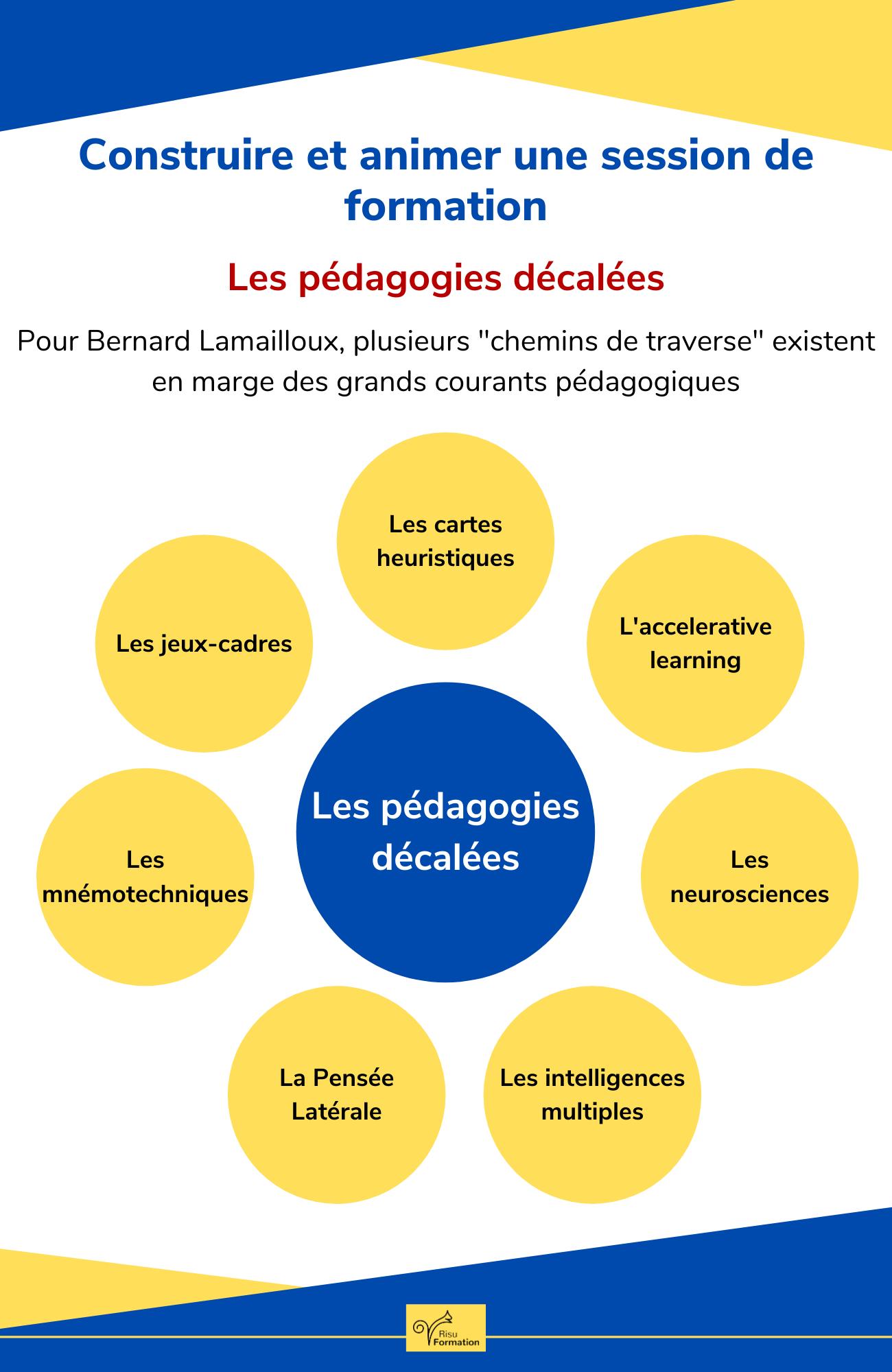 Infographie de la semaine : les pédagogie décalées