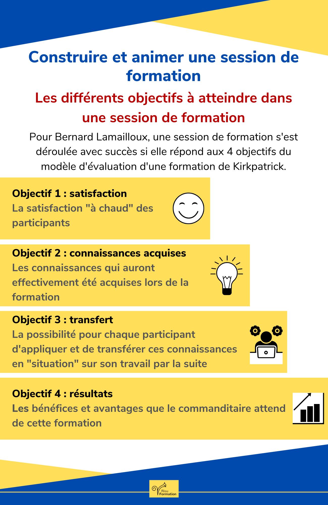 infographie de la semaine : les différents objectifs à atteindre dans une session de formation