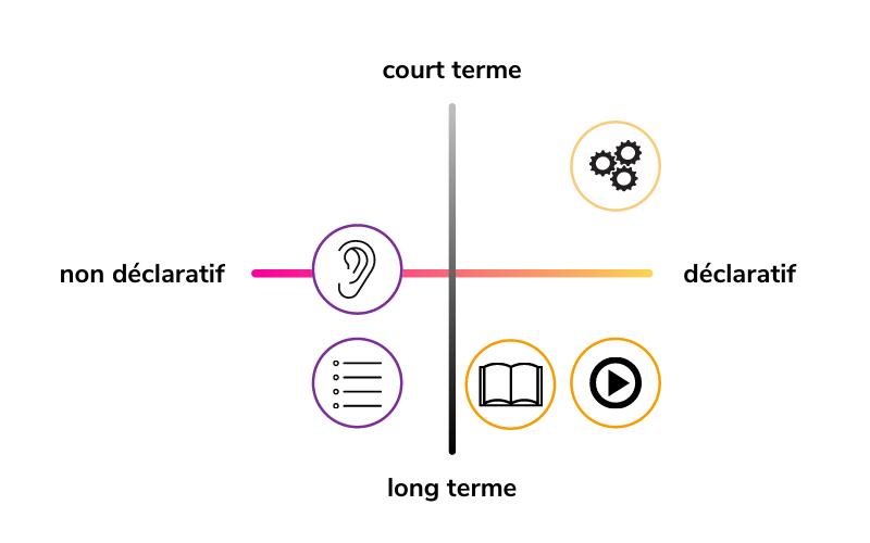 Répartition des 5 systèmes de mémoire (déclaratif-non déclaratif, et court-long terme)