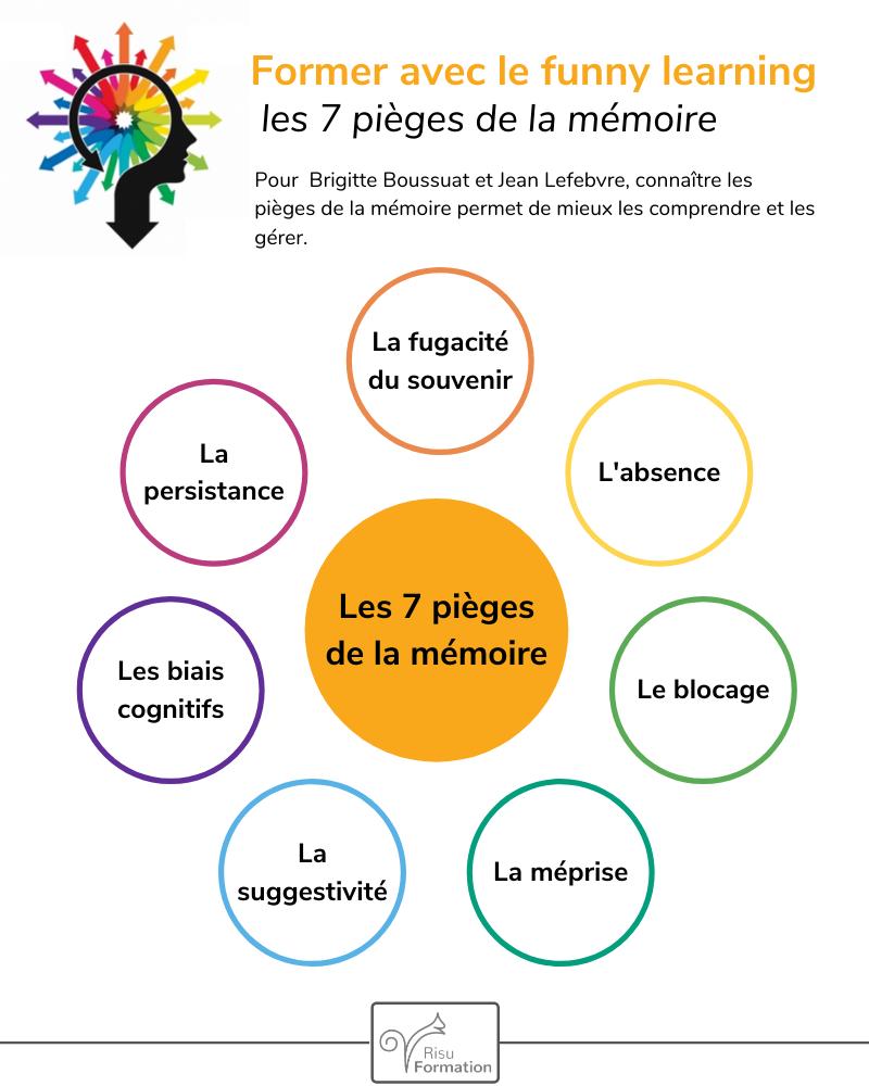 L'infographie de la semaine : les 7 pièges de la mémoire